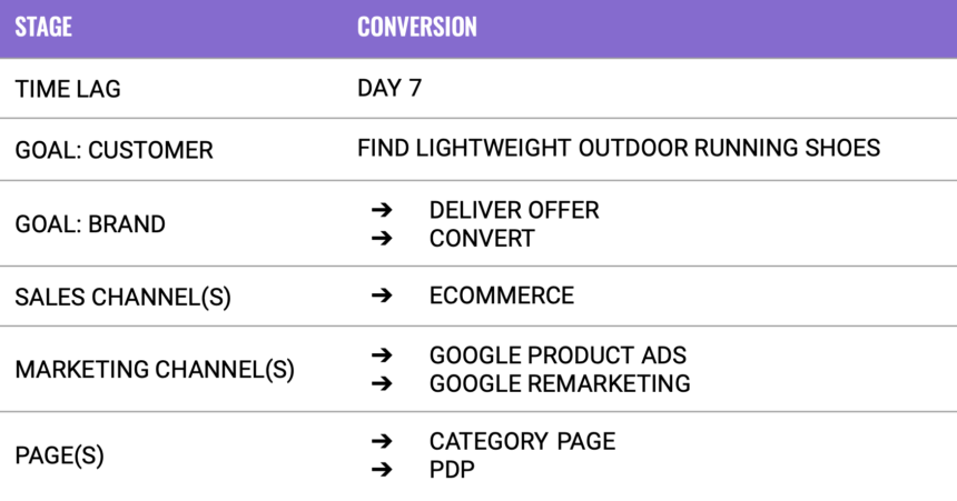Sales Funnel - Conversion Stage