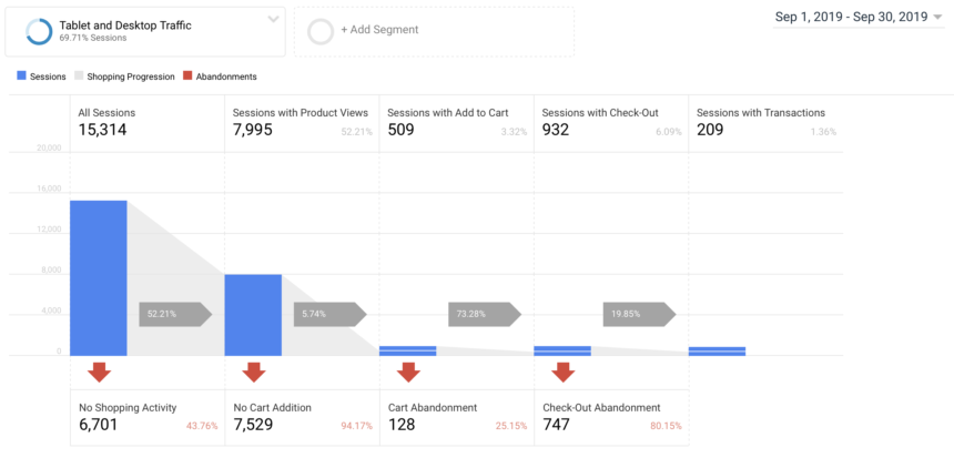 Google Analytics eCommerce Behavior Analysis